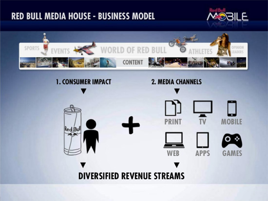 Red Bull Gives You a Business Strategy