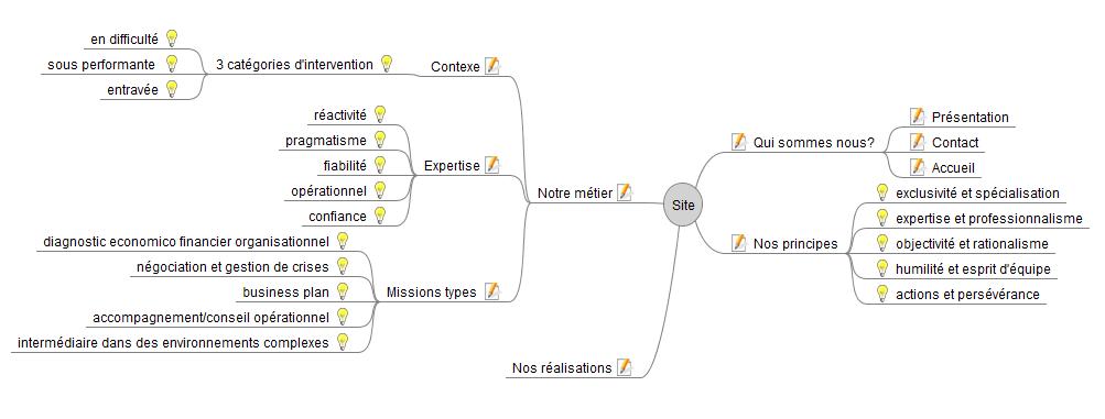 Représentation par une carte heuristique d'un site internet